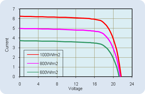 AKT-100-M Current-Voltage Relationship, variable light intensity