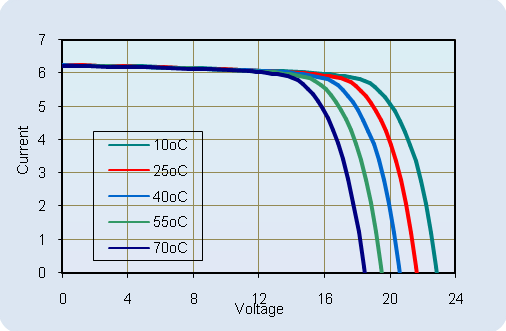Power-Voltage Relationship, variable light intensity