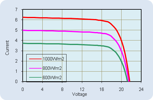 AKT-100-LM Current-Voltage Relationship, variable light intensity