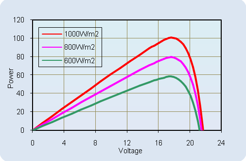 AKT-100-LM Current-Voltage Relationship, variable temperature