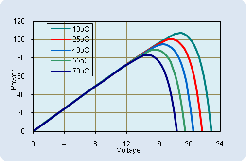 Power-Voltage Relationship, variable temperature