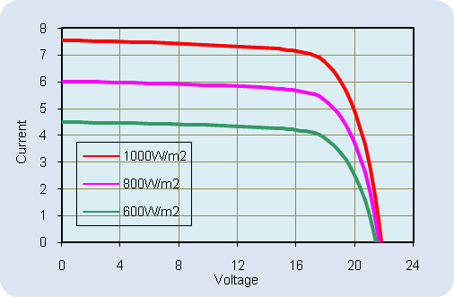 AKT-120-M Current-Voltage Relationship, variable light intensity