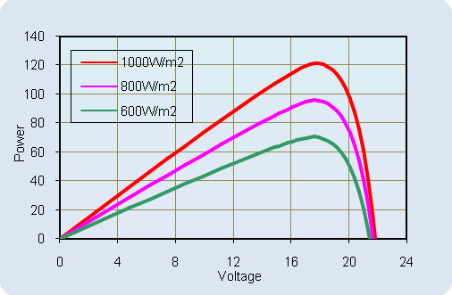 AKT-120-M Current-Voltage Relationship, variable temperature
