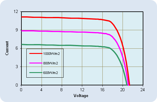 AKT-180-M Current-Voltage Relationship, variable light intensity