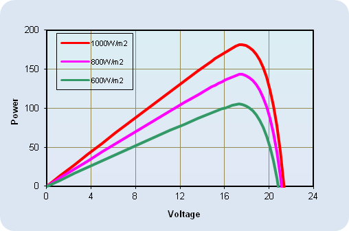 AKT-180-M Current-Voltage Relationship, variable temperature