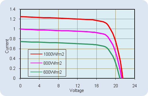 AKT-20-M Current-Voltage Relationship, variable light intensity