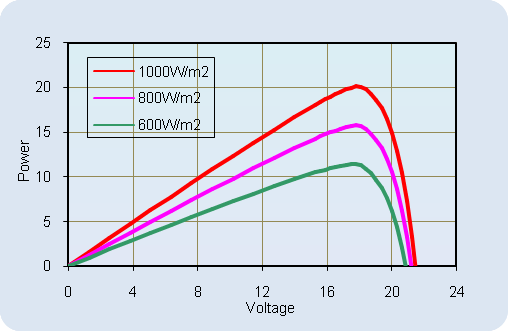AKT-20-M Current-Voltage Relationship, variable temperature