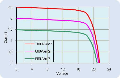 AKT-40-M Current-Voltage Relationship, variable light intensity