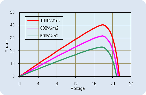 AKT-40-M Current-Voltage Relationship, variable temperature