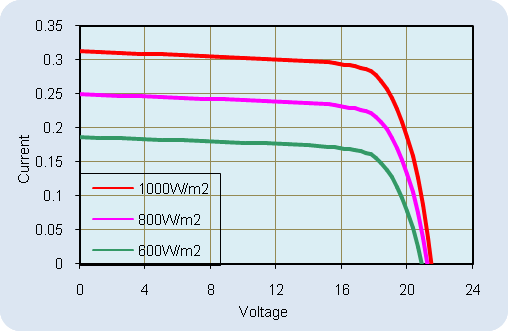 AKT-5-M Current-Voltage Relationship, variable light intensity