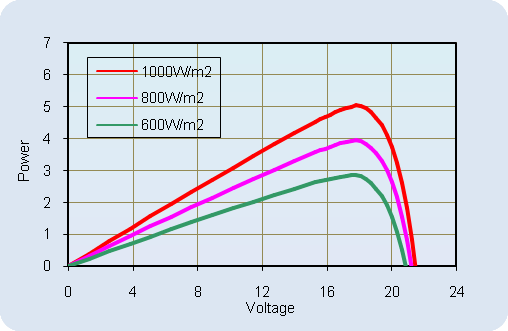 AKT-5-M Current-Voltage Relationship, variable temperature