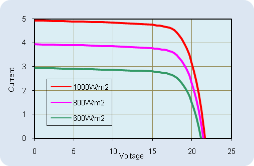 AKT-80-M Current-Voltage Relationship, variable light intensity