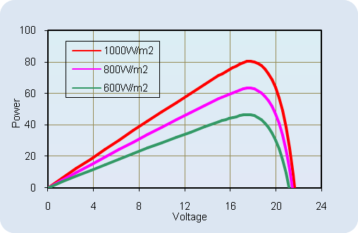 AKT-80-M Current-Voltage Relationship, variable temperature